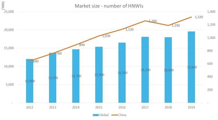 China HNW chart